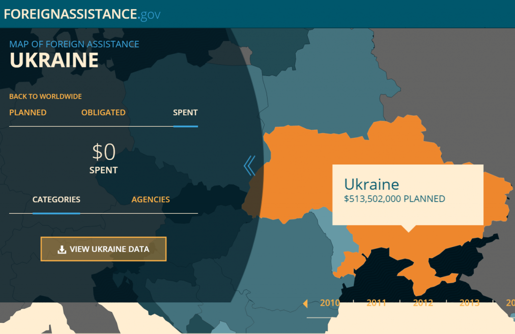 AID TO UKRAINE 0 GRAPH BETTER