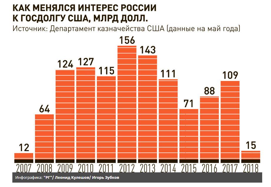 VESTI RUSSIA TREASURY DUMP